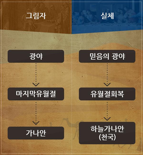 유월절의 참 의미, 광야에서 지켰던 세번의 유월절의 예언과 예언성취